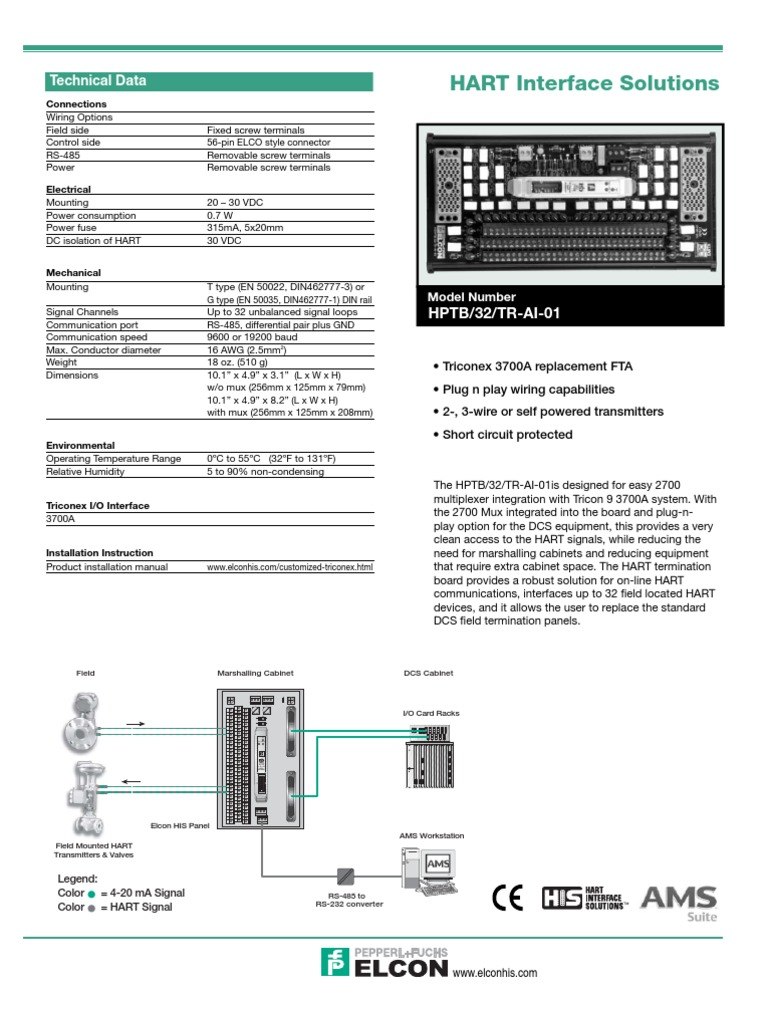 1509697159 triconex fta mux cards hptb 32 tr ai 01 electrical connector hart multiplexer wiring diagram at gsmportal.co