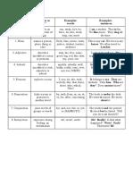 Part2 of Speech Chart