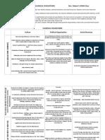 Classical Civs Chart.pdf