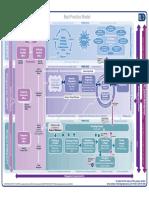 PRINCE2 Modelo de Procesos