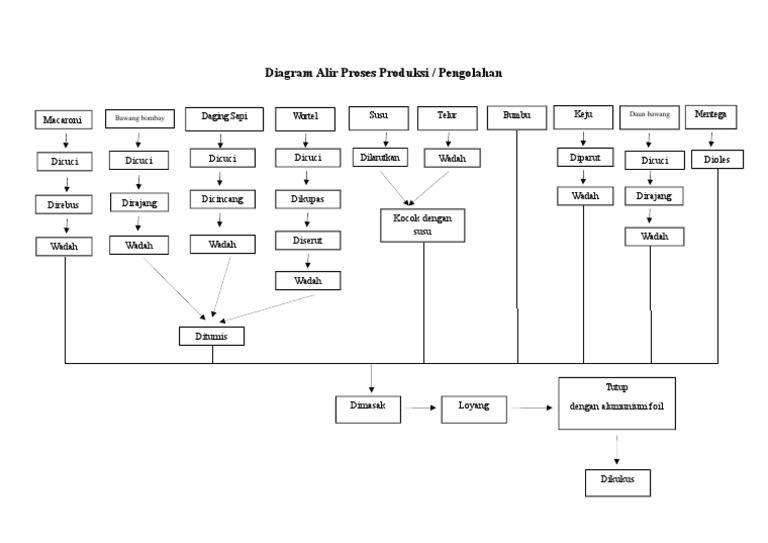 Diagram alir proses produksi 1536725687v1 ccuart Gallery