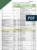 1. Lista planowanych projektów prywatyzacyjnych na lata 2008-2011