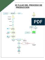 Diagrama de Flujo Planta de Papel Simplificado-Model