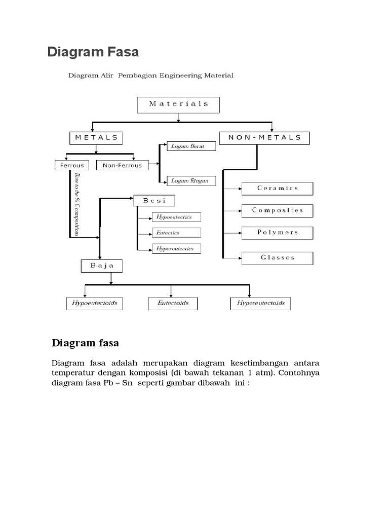 Diagram fasa fec ccuart Choice Image