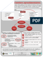 Conception Dateliers Agroalimentaires