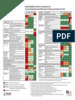 Chart Medical Eligibility Contraceptives English