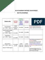 cálculo Das Taxas e Área Total de Construção e Ocupação