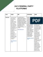 civics13-canadapolticalpartyplatforms