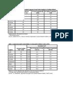 Tabel Pengikatan Nitrogen
