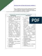 Diferencia Entre Las Fases Del Proceso Cuantitativo y Cualitativo