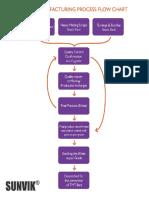 SUNVIK Billet Manufacturing Flow Chart