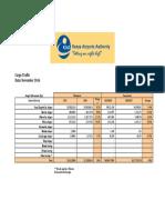 KAA Airports Cargo Traffic-November 2016
