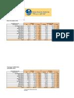 KAA Aircraft and Passenger Traffic-November 2016
