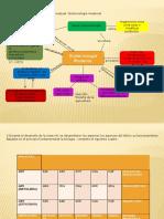 Presentacion botecnologìa