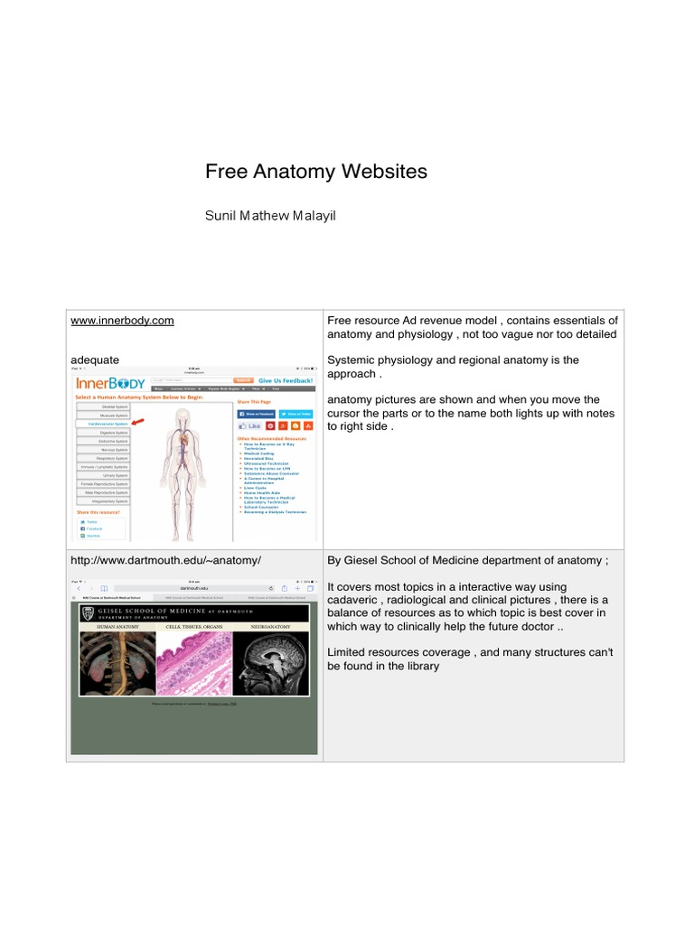 List Of All Sites With Pics In Table Format Anatomy 3 D Computer