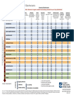 Antimicrobial Spectrum of Disinfectants