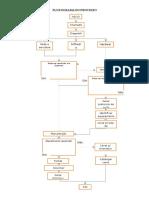 Fluxograma de Processos - Final