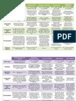Tabela de Ações OAB