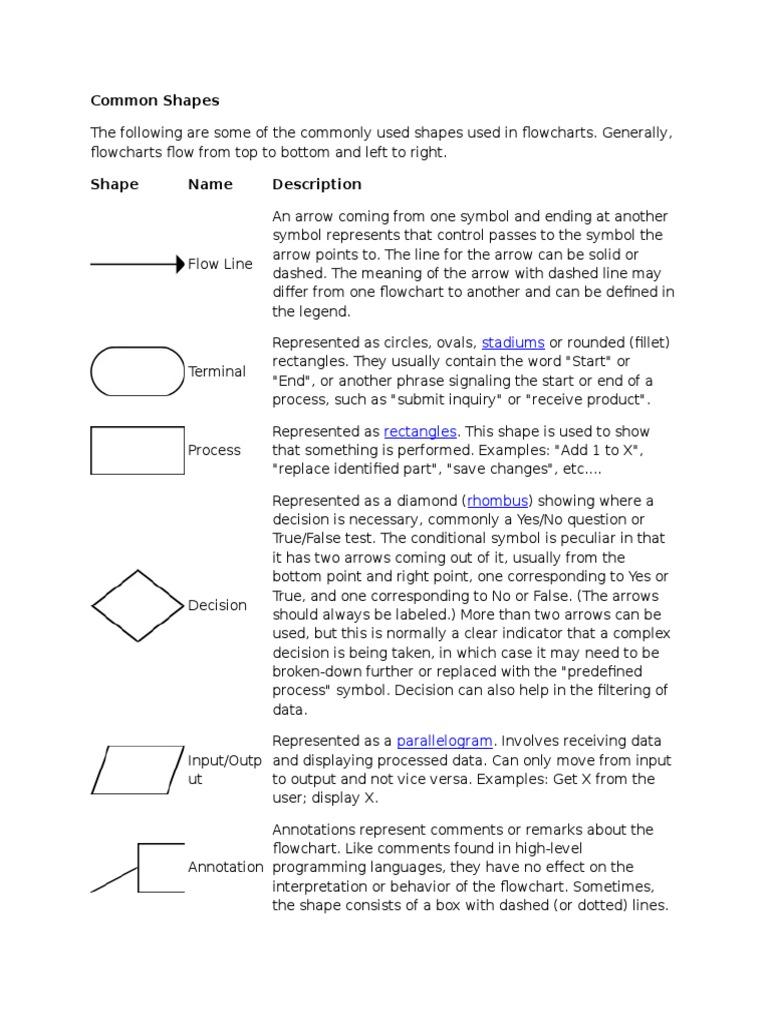 Flowchart Common Shapescx Control Flow Computer Engineering