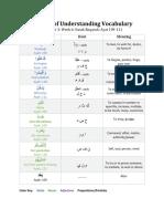 The Art of Understanding Vocabulary (11)