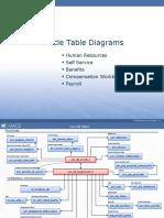 us_oracle-hcm-core-tables-erd-new.pdf