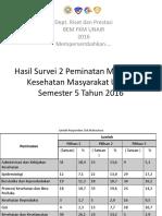 Hasil Survei 2 Peminatan Mahasiswa Kesehatan Masyarakat UNAIR - RISPRES Nov16