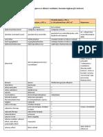 Preporuceni Prijevodi Strucnih Pojmova u Klinici i Neklinici Farmakovigilanciji i Kakvoci
