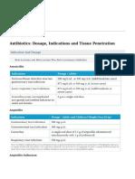 CiplaMed - Antibiotics- Dosage, Indications and Tissue Penetration - 2016-05-27
