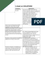 Fact Sheet on Violations