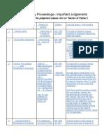 DisciplinaryProceedings-ImportantJudgements