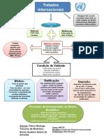 Tratados Internacionais - Esquema..pptx
