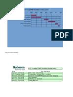 Gantt Chart From Buckman to Install Equipment PPM# 7