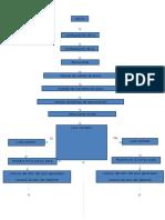 Diagrama Del Guardamotor