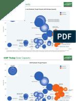 CSP Today Solar Capacity