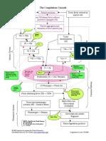 coag_cascade.pdf