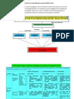 Identificaciòn y Organizaciòn de Las Categorias en La Reconstrucciòn