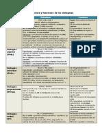 Estructura y funciones de los sintagmas.pdf