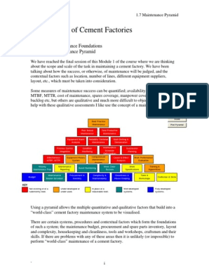 Maintenance 1 7 Maintenance Pyramid | Reliability