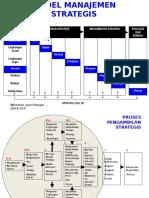1.Model Manajemen Strategis