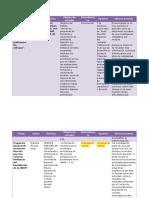 Compilación de Trabajos Sobre Formación Docente