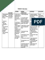 NURSING CARE PLAN Problem: Body Weakness Nursing Diagnosis ...