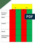 Tabla de Proficiencia de Pre y Post Prueba de Matematica Cuarto