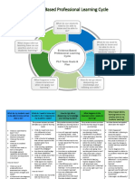 evidence based pl cycle graphic and q
