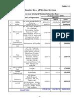IndianTelecom Dec2006 Tables