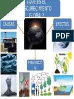 Biologia Exposicion Oscurecimiento Global