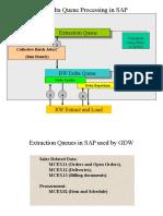 550 Bw Delta Queue Processing in r3