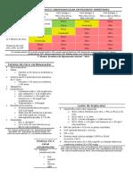 Estratificação de Risco Cardiovascular Em Paciente Hipertenso