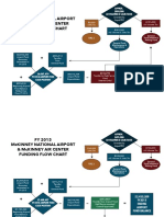Airport Funding Flow Chart.v3