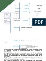 Organizadores gráficos de Las TICS.docx