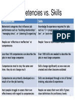 Competencies vs Skills